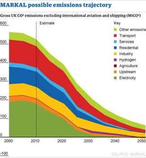 UK emissions