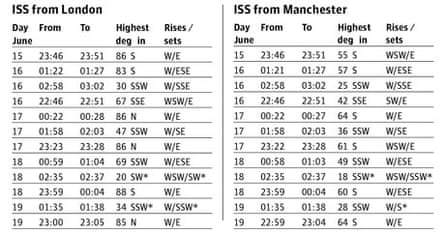 Spacewatch 150611 ISS timings