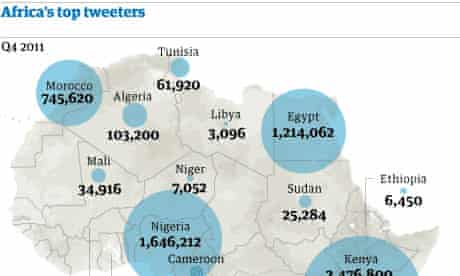 African tweeters graphic