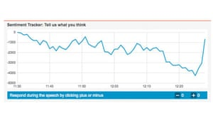 Sentiment Tracker- David Cameron's speech at the Conservative conference