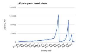 Solar panel installations graph