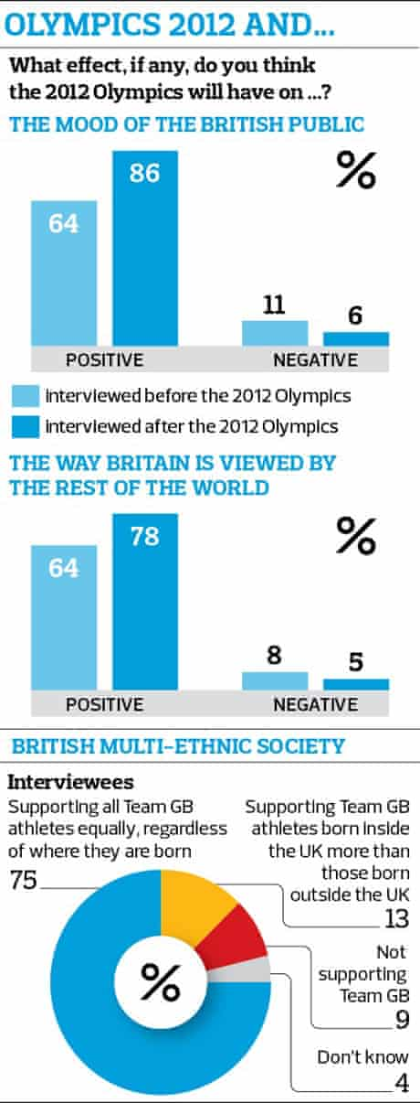 Olympic poll graphic