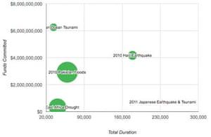 Development Data Challenge