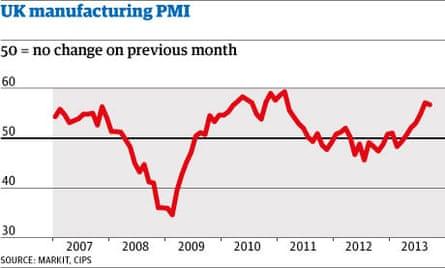 UK manufacturing PMI September 2013