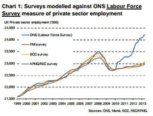 ONS labour force survey against private sector employment measure