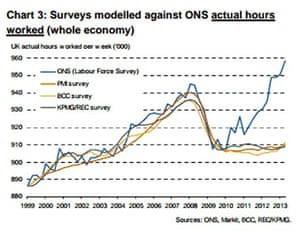 Surveys modelled against ONS actual hours worked