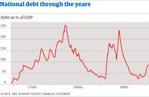 Graphic - UK GDP since 1692