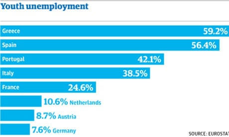 Young, qualified and jobless: plight of Europe's best