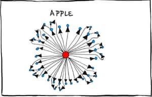Apple org