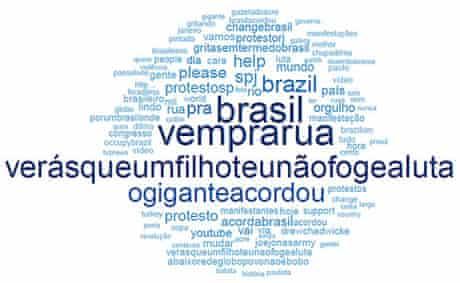 Brazil Twitter (5)