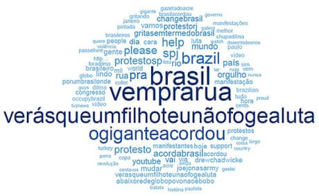How Brazilian protesters are using Twitter | News | The Guardian