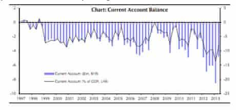 Britain's current account balance 1997-2013