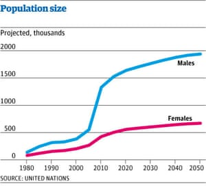 Qatar population graphic