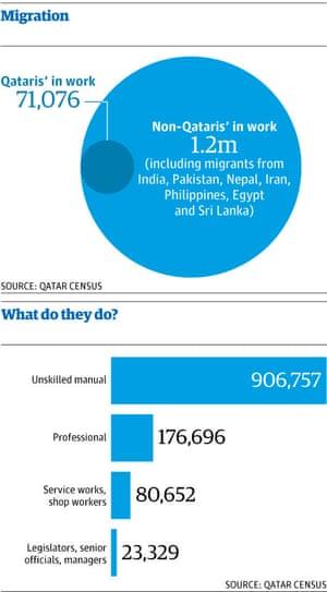 Qatar migration graphic