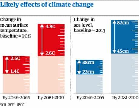 Sea levels graphic