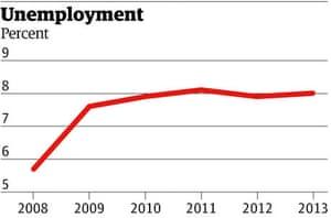 Large uenemployment graphic