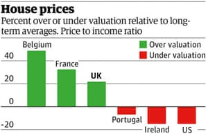 Large house prices graphic