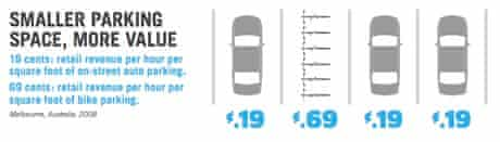 US cycling - graphic showing parking space occupied by bikes compared with cars