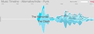 Google Music - punk