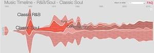 Google Music - soul