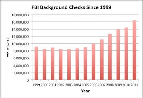 how to get an fbi background check on yourself