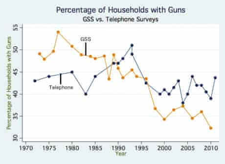 Percentage of households with guns
