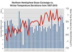 Snow data graph