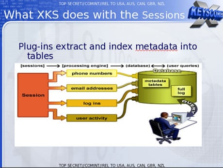 XKeyscore: NSA tool collects 'nearly everything a user does on the