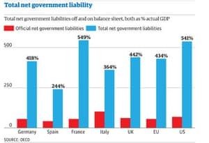eurozone government debts