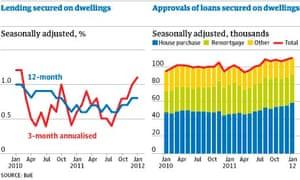 bank of england mortgage lending