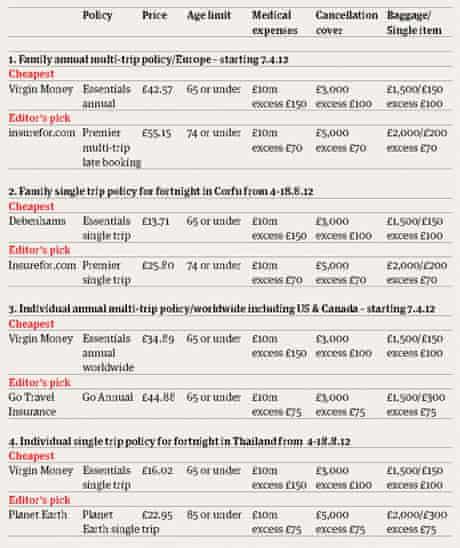 travel insurance table