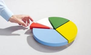 Man reaching for segment of pie chart