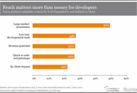 Graph entitled 'Reach matters more than money for developers'