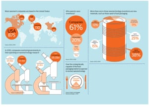 Nanotechnology: the global picture – infographic