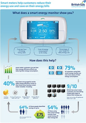What Does A Smart Energy Monitor Show You Infographic