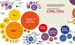 Screenshot of public spending graphic