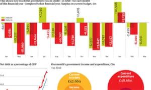 Budget deficit graphic