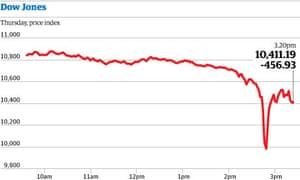 Dow Jones graphic