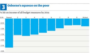 IFS poverty and cuts graphic
