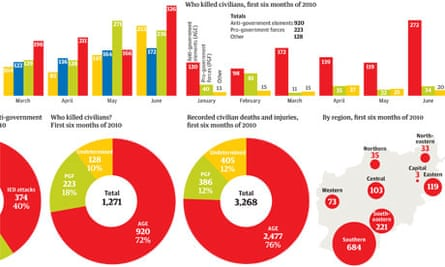 Afghanistan civilian casualties graphic