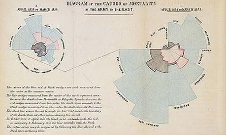 Nightingale graphic