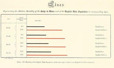 Nightingale line chart graphic