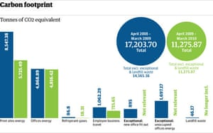 Sustainability Carbon Footprint graphic