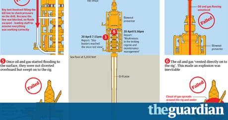 Bp Oil Spill The Official Deepwater Horizon Disaster