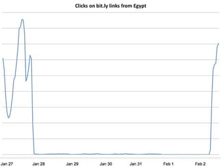 Clicks from within Egypt, Bit.ly