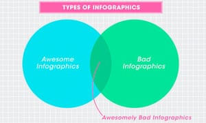 Awesomely bad infographics