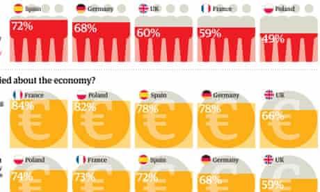 Guardian europoll graphic