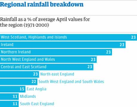 Regional rainfall breakdown May 9th 2011