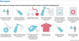 New dry cleaners methods