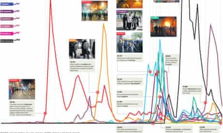 Twitter use during the riots